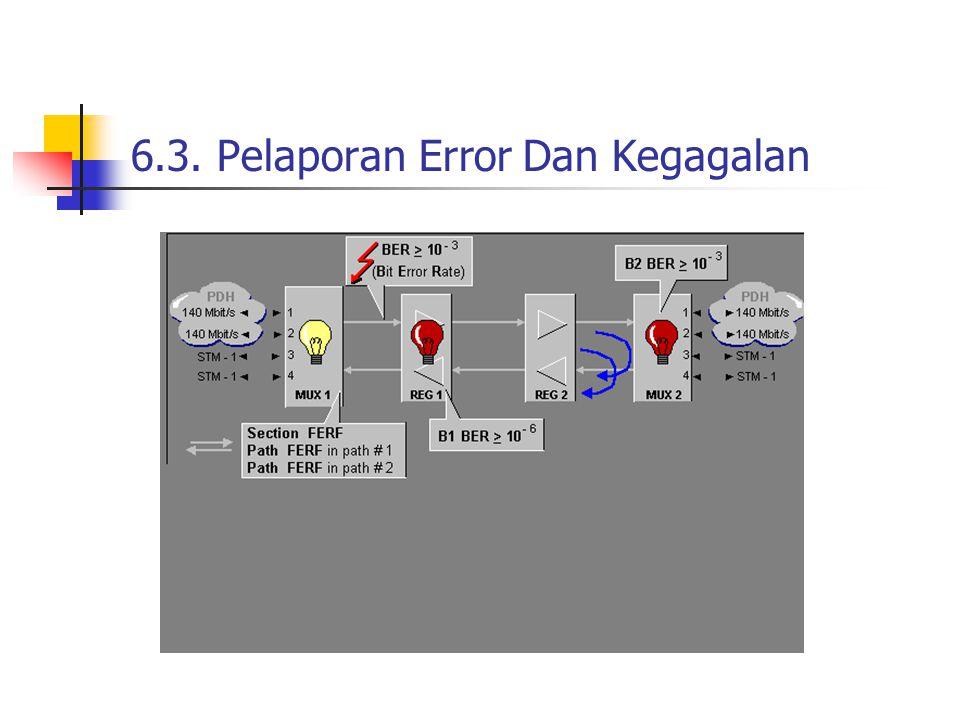 6.3. Pelaporan Error Dan Kegagalan
