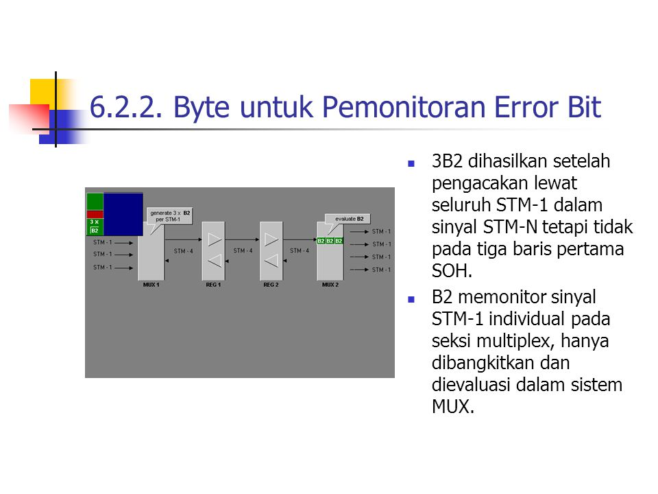 6.2.2. Byte untuk Pemonitoran Error Bit
