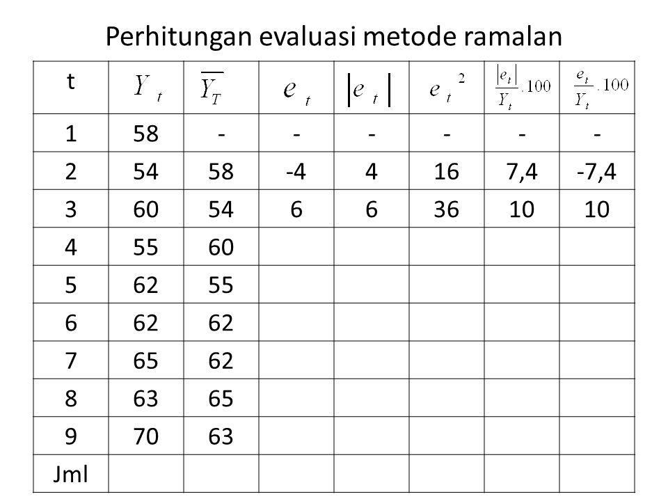 Perhitungan evaluasi metode ramalan