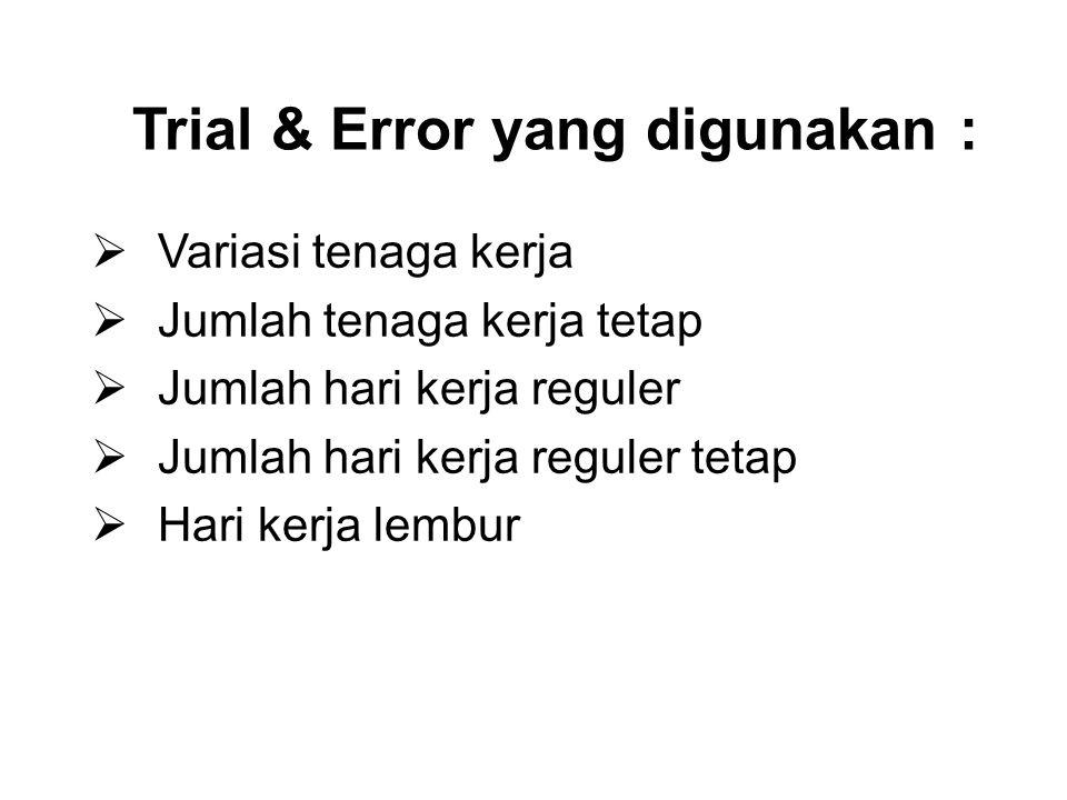 Trial & Error yang digunakan :