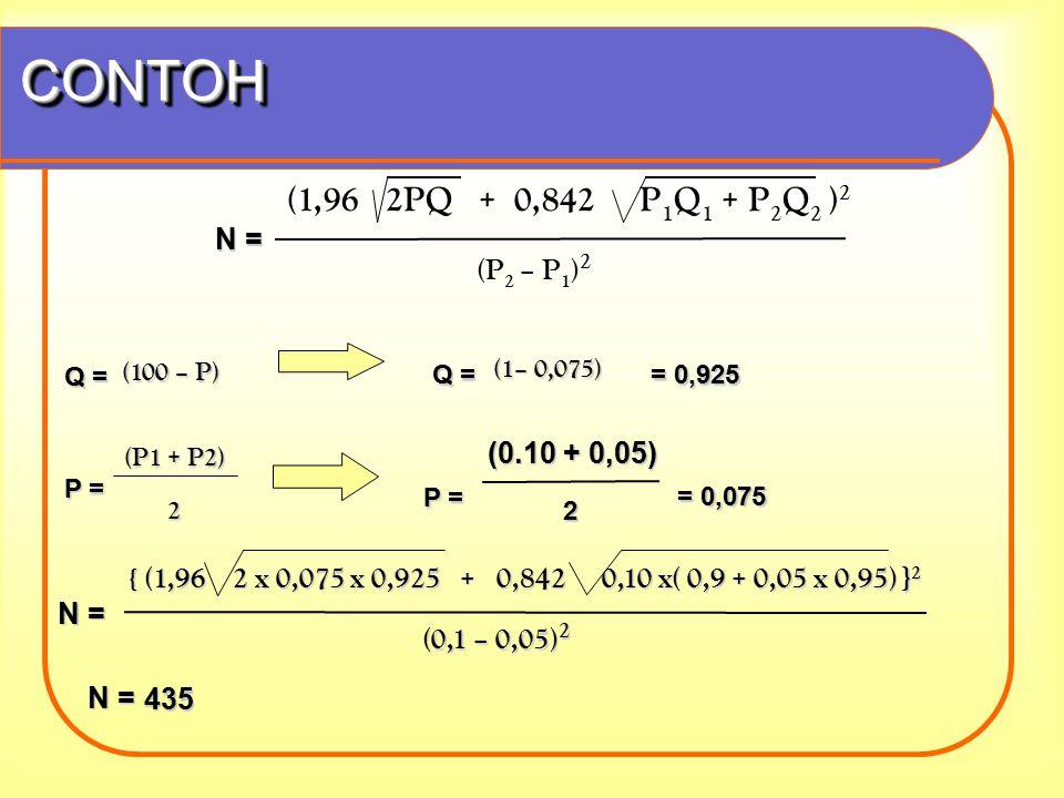 CONTOH (1,96 2PQ + 0,842 P1Q1 + P2Q2 )2 (P2 – P1)2 N = (0.10 + 0,05)