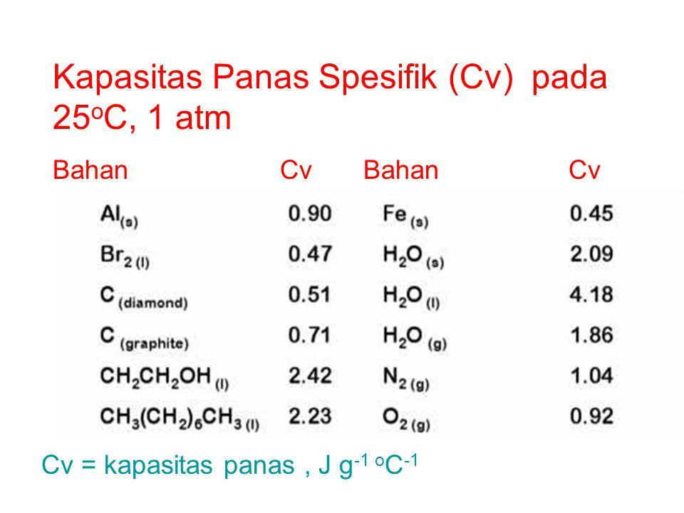 Kapasitas Panas Spesifik (Cv) pada 25oC, 1 atm