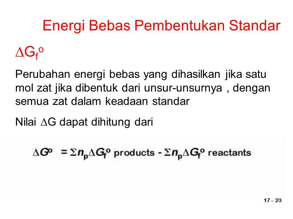 Energi Bebas Pembentukan Standar DGfo