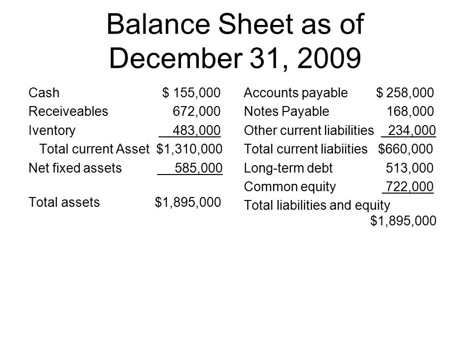Balance Sheet as of December 31, 2009