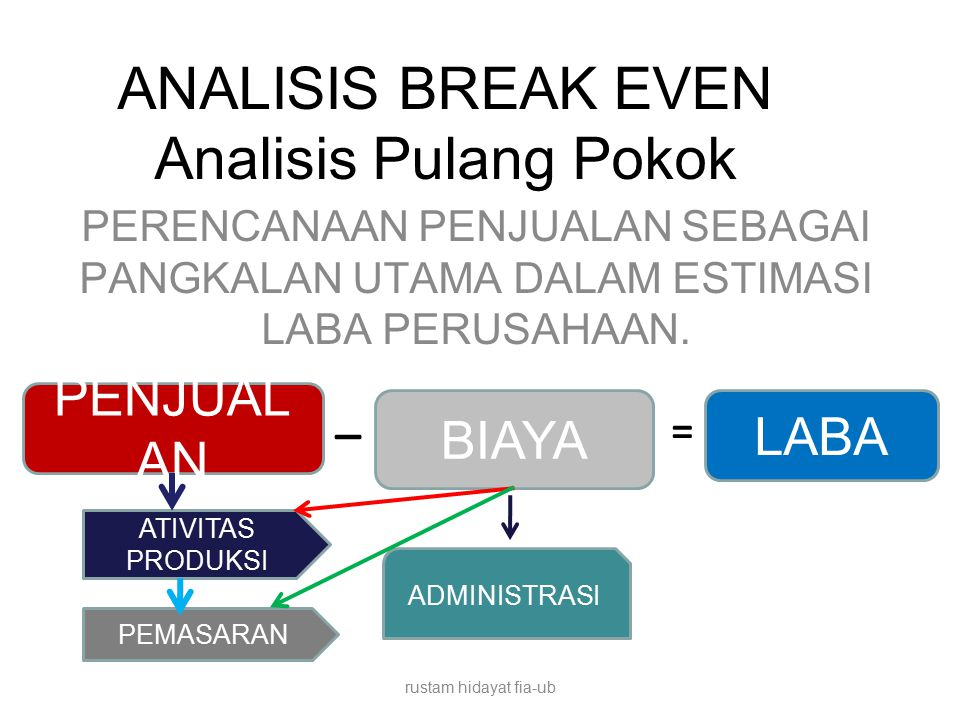 ANALISIS BREAK EVEN Analisis Pulang Pokok