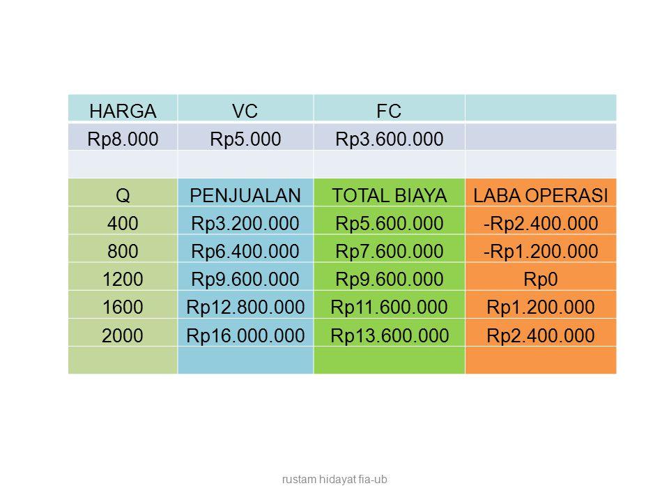 HARGA VC FC Rp8.000 Rp5.000 Rp3.600.000 Q PENJUALAN TOTAL BIAYA