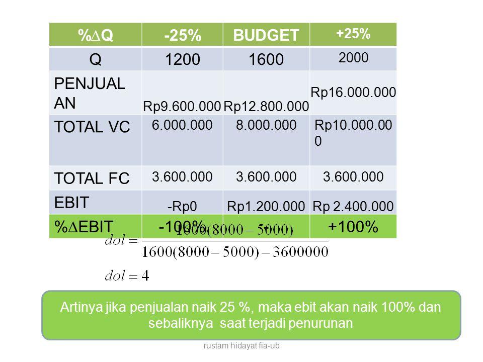 %∆Q -25% BUDGET Q 1200 1600 PENJUALAN TOTAL VC TOTAL FC EBIT %∆EBIT