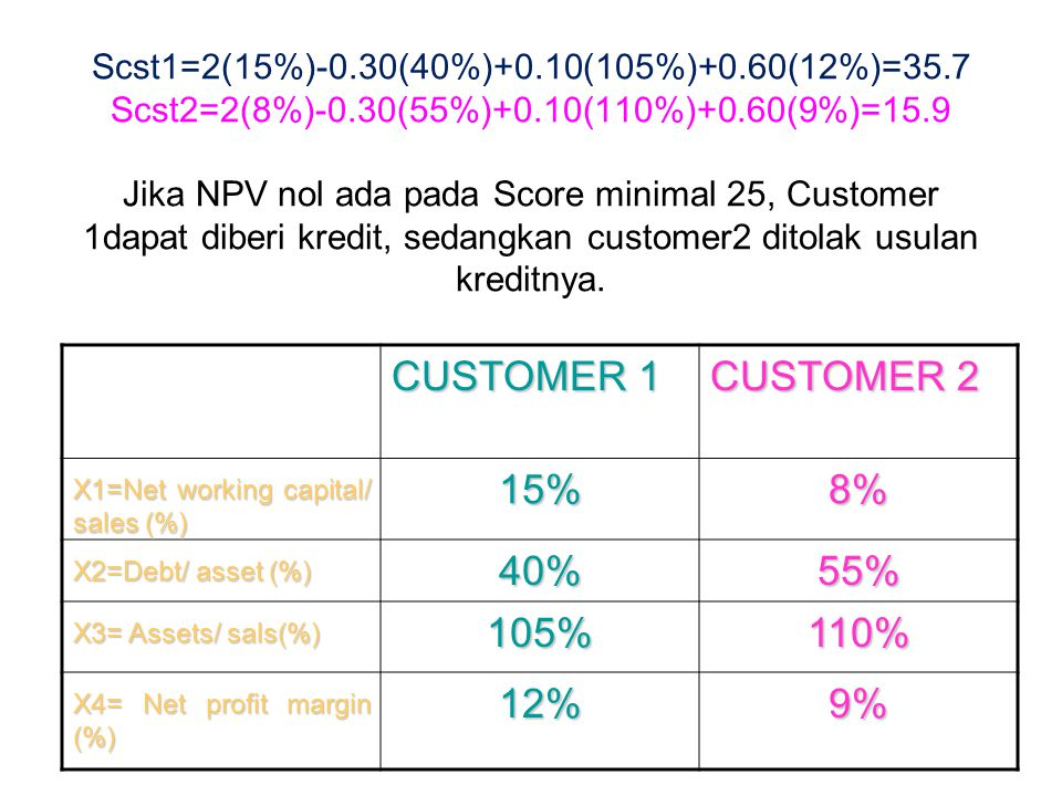 X1=Net working capital/ sales (%) 15% 8% X2=Debt/ asset (%) 40% 55%