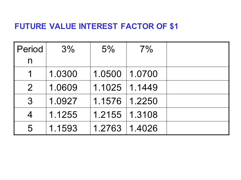 FUTURE VALUE INTEREST FACTOR OF $1