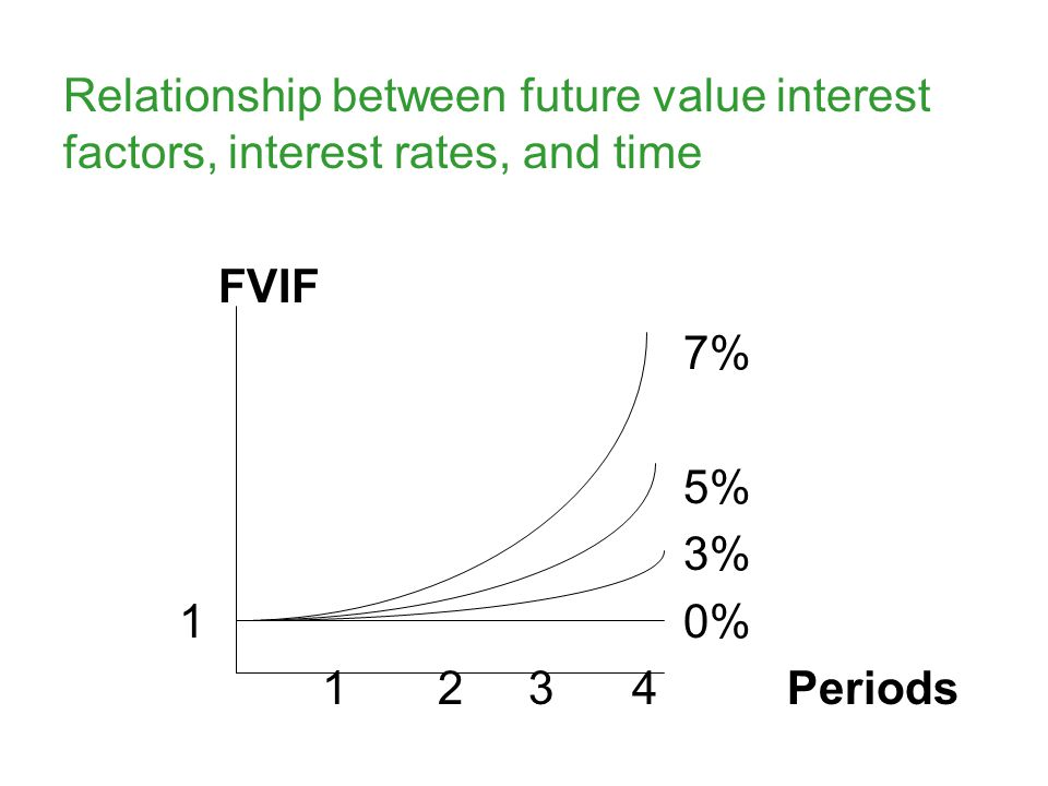 Relationship between future value interest factors, interest rates, and time