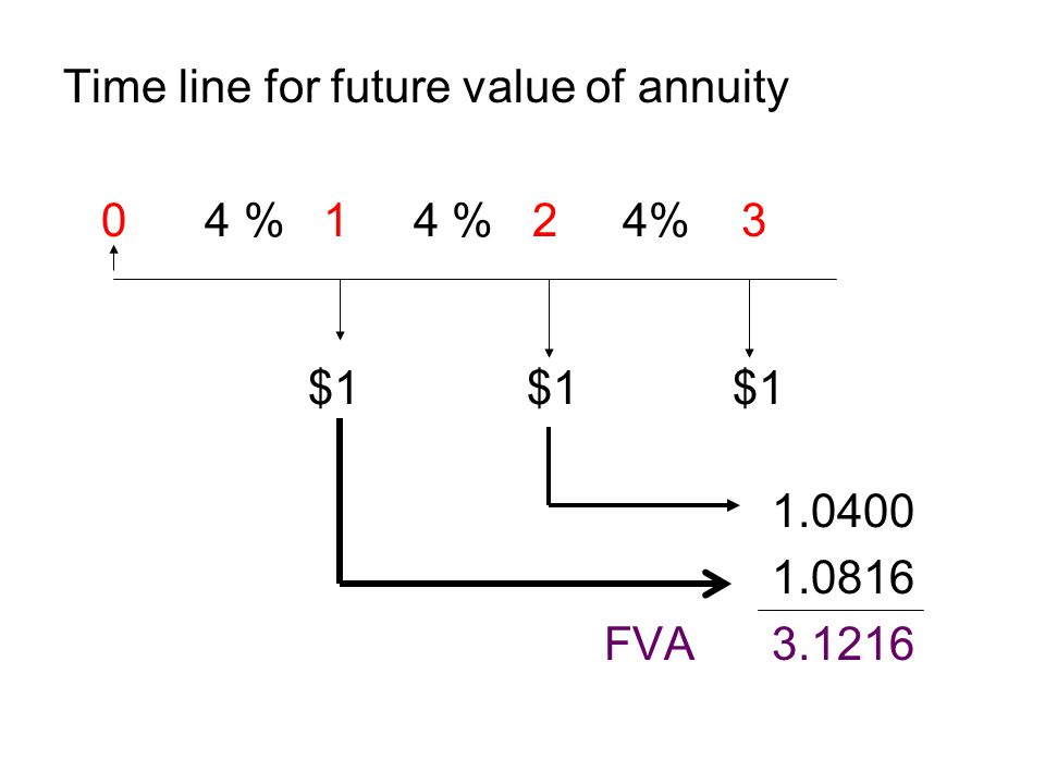 Time line for future value of annuity