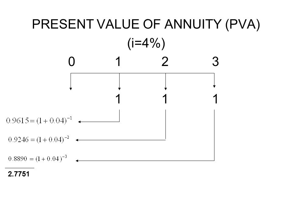PRESENT VALUE OF ANNUITY (PVA)