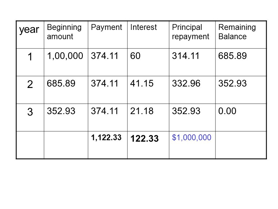 year Beginning amount. Payment. Interest. Principal repayment. Remaining Balance. 1. 1,00,000.