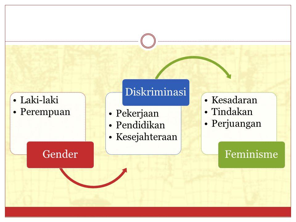 Gender Laki-laki. Perempuan. Diskriminasi. Pekerjaan. Pendidikan. Kesejahteraan. Feminisme. Kesadaran.