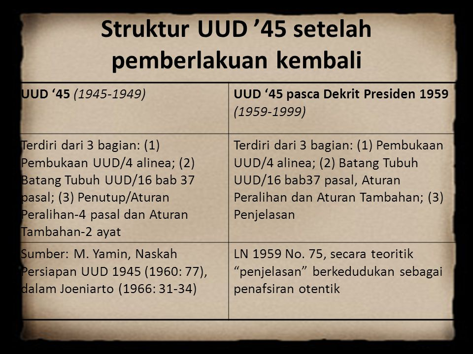 Struktur UUD '45 setelah pemberlakuan kembali