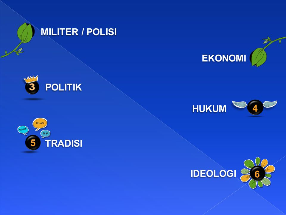 1 MILITER / POLISI EKONOMI 2 3 POLITIK HUKUM 4 5 TRADISI IDEOLOGI 6