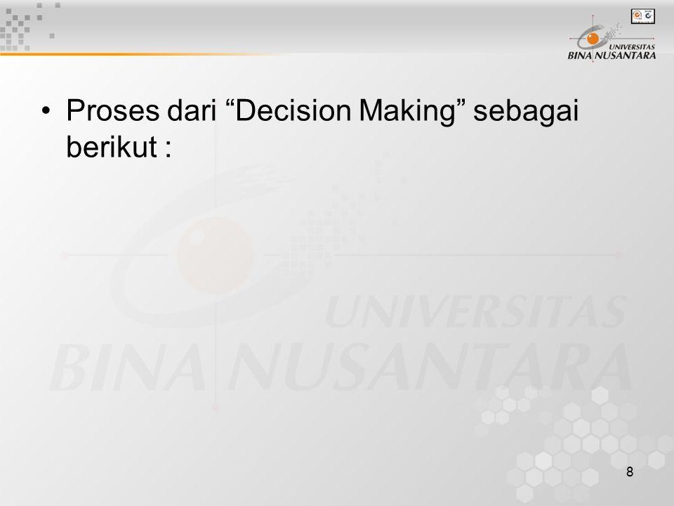 Proses dari Decision Making sebagai berikut :