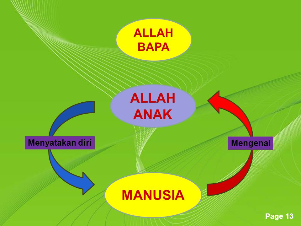 ALLAH BAPA ALLAH ANAK Menyatakan diri Mengenal MANUSIA