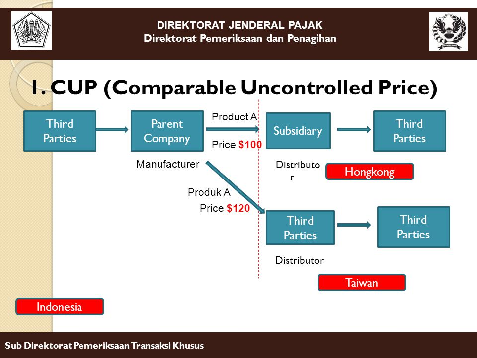 1. CUP (Comparable Uncontrolled Price)