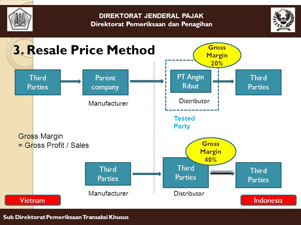 3. Resale Price Method Third Parties Parent company PT Angin Ribut