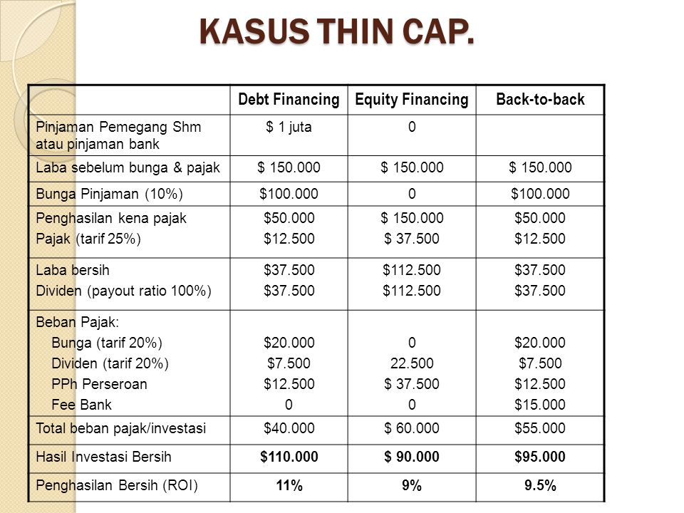 KASUS THIN CAP. Debt Financing Equity Financing Back-to-back