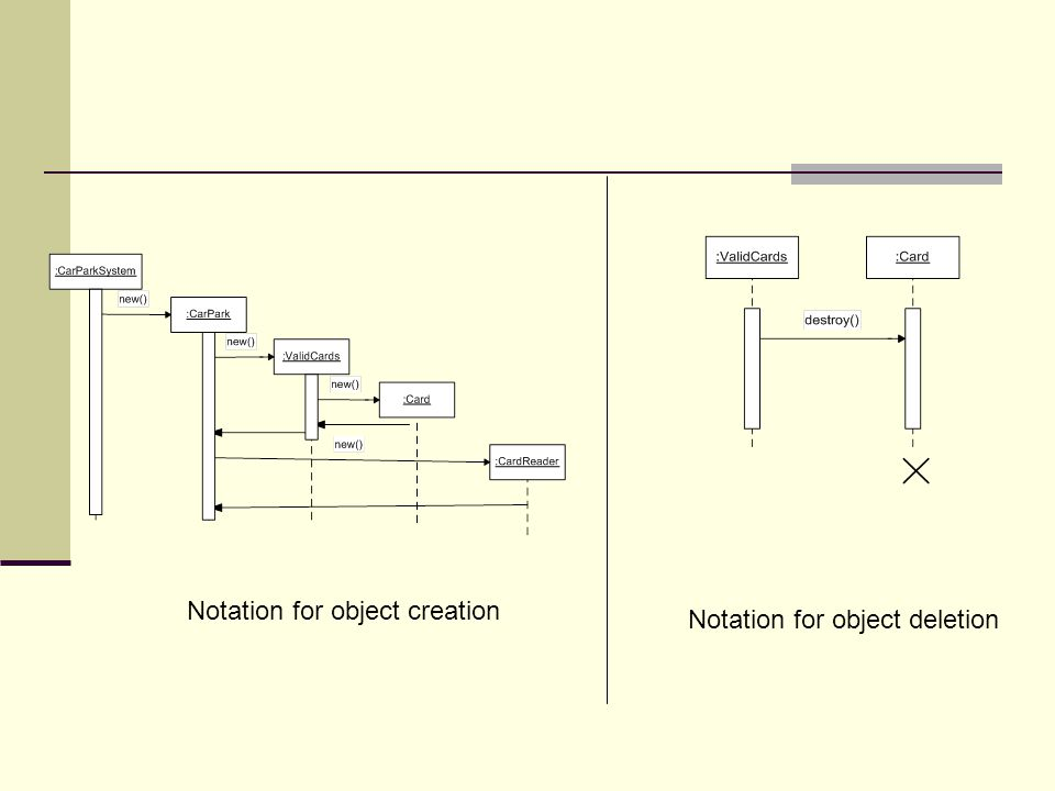 Notation for object creation
