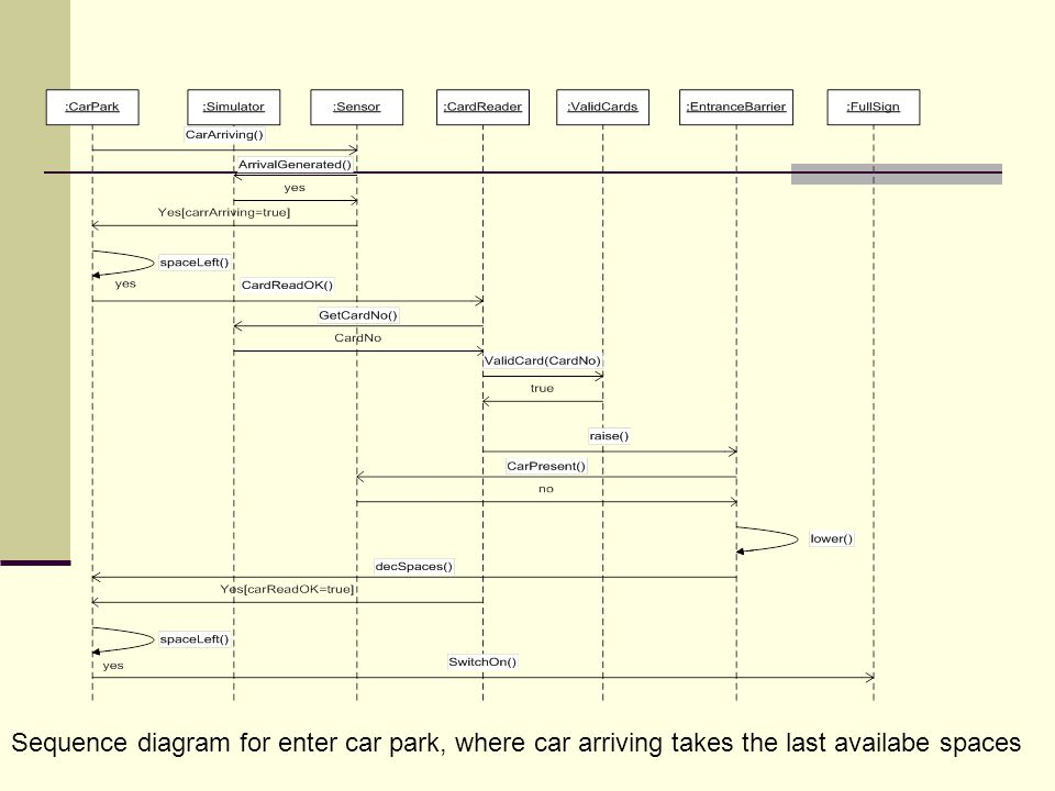 Sequence diagram for enter car park, where car arriving takes the last availabe spaces