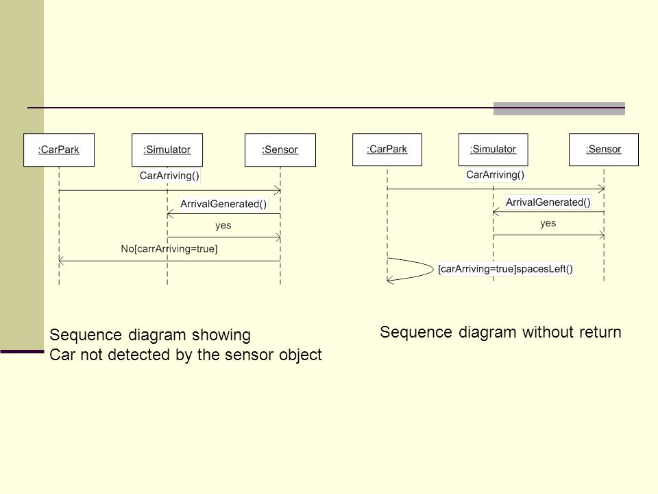 Sequence diagram showing