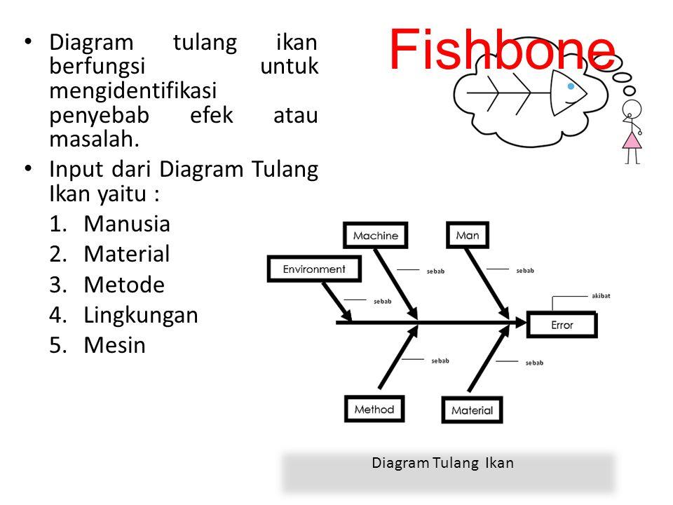 Fishbone Diagram tulang ikan berfungsi untuk mengidentifikasi penyebab efek atau masalah. Input dari Diagram Tulang Ikan yaitu :