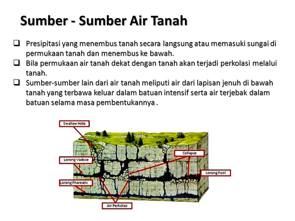Sumber - Sumber Air Tanah