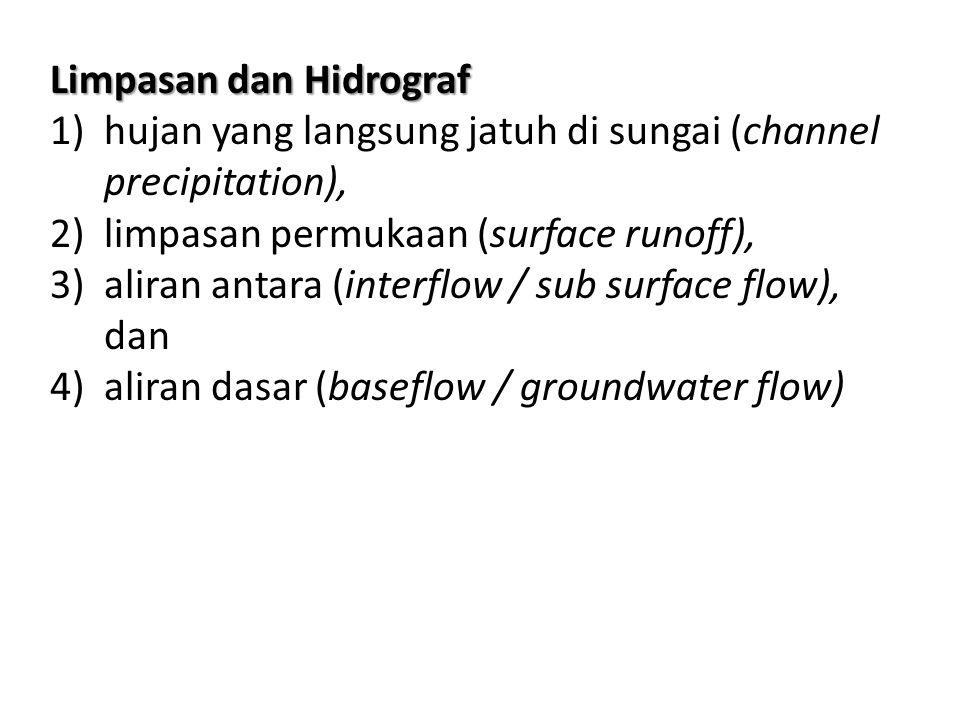 Limpasan dan Hidrograf