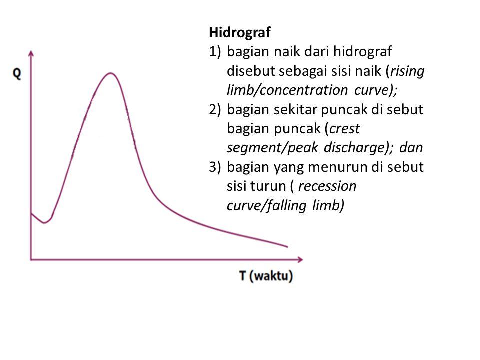 Hidrograf bagian naik dari hidrograf disebut sebagai sisi naik (rising limb/concentration curve);