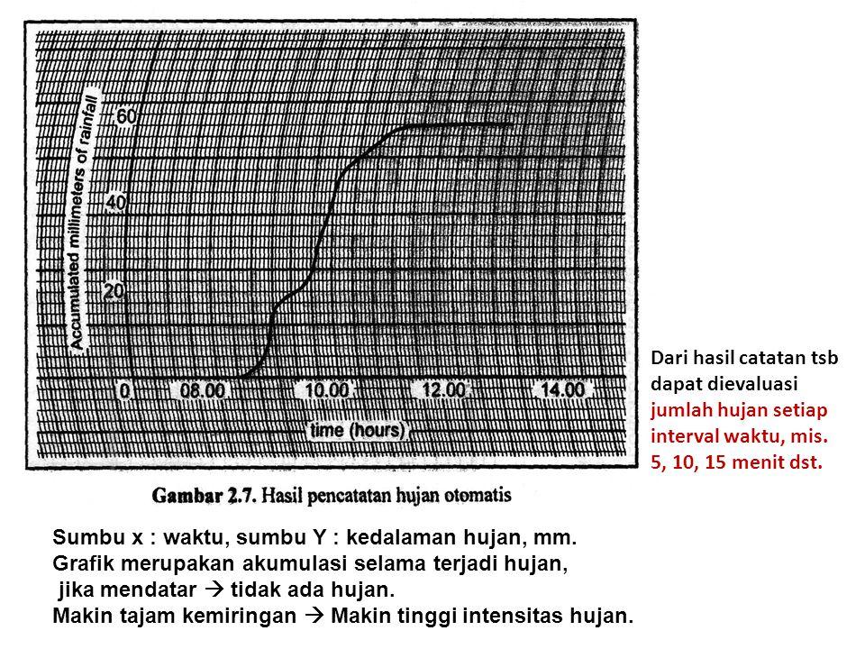 Dari hasil catatan tsb dapat dievaluasi. jumlah hujan setiap. interval waktu, mis. 5, 10, 15 menit dst.