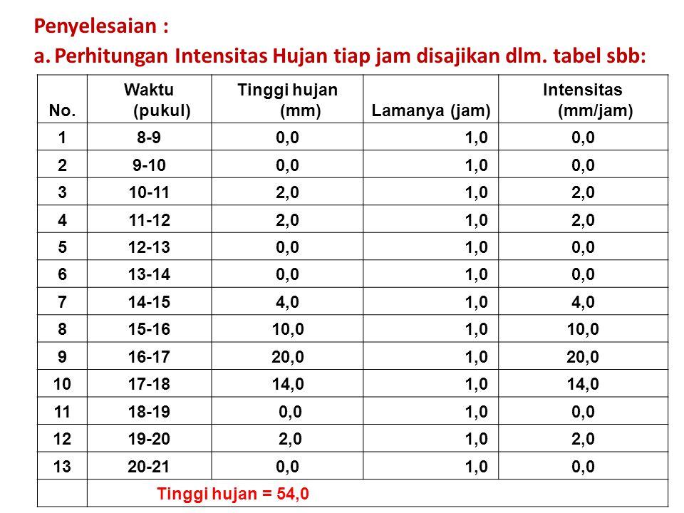 Perhitungan Intensitas Hujan tiap jam disajikan dlm. tabel sbb: