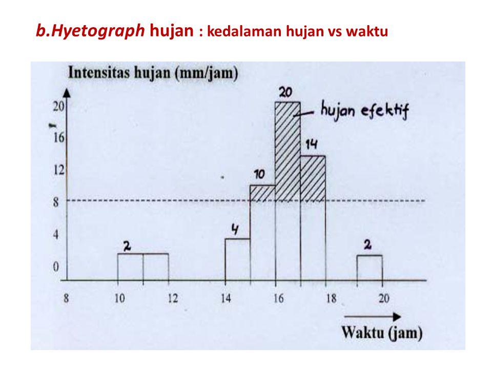 Hyetograph hujan : kedalaman hujan vs waktu
