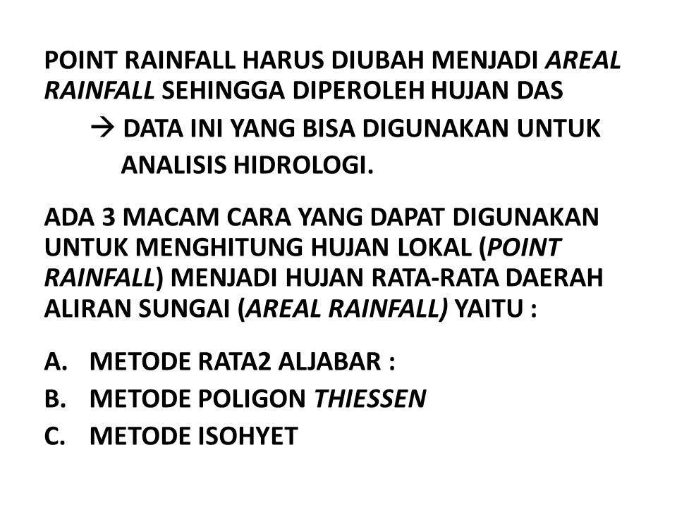 POINT RAINFALL HARUS DIUBAH MENJADI AREAL RAINFALL SEHINGGA DIPEROLEH HUJAN DAS