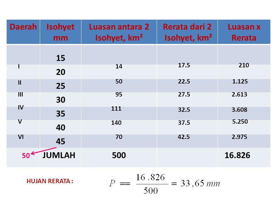 Daerah Isohyet mm Luasan antara 2 Isohyet, km² Rerata dari 2