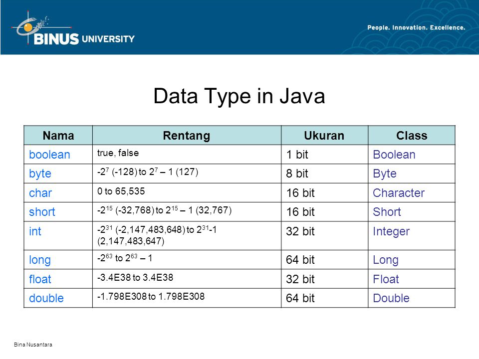 Data Type in Java Nama Rentang Ukuran Class boolean 1 bit Boolean byte