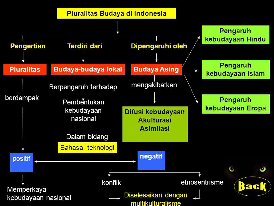 Pluralitas Budaya di Indonesia