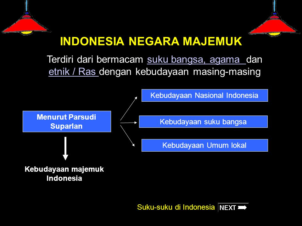 INDONESIA NEGARA MAJEMUK