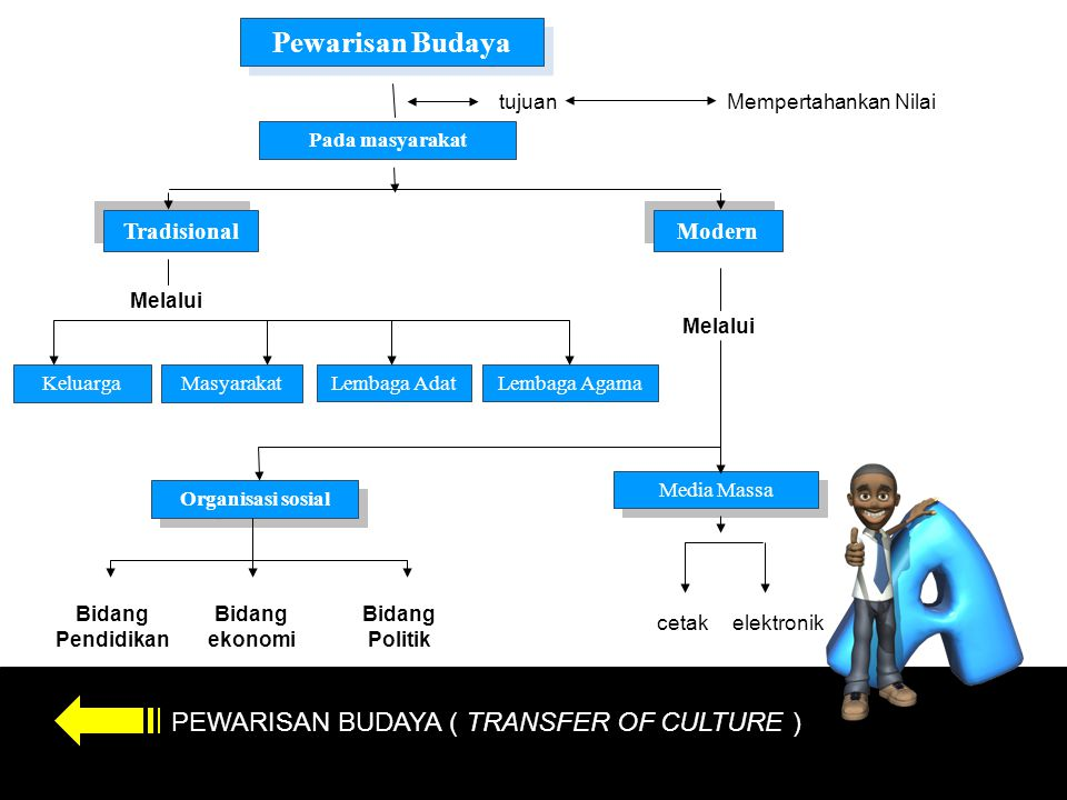 Pewarisan Budaya PEWARISAN BUDAYA ( TRANSFER OF CULTURE ) Tradisional