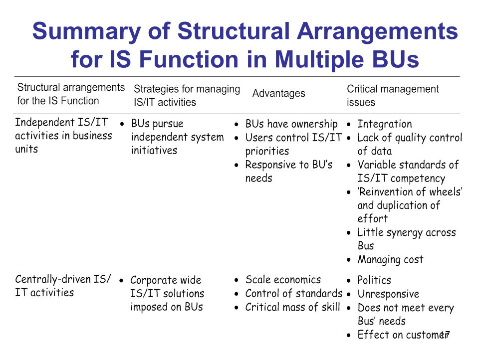 Summary of Structural Arrangements for IS Function in Multiple BUs