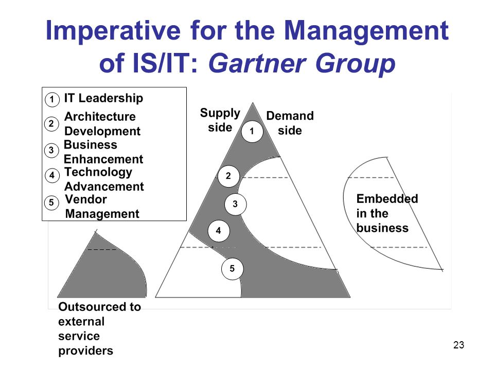 Imperative for the Management of IS/IT: Gartner Group