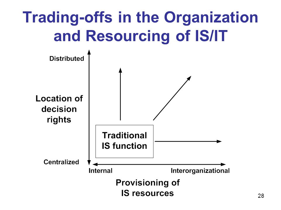 Trading-offs in the Organization and Resourcing of IS/IT