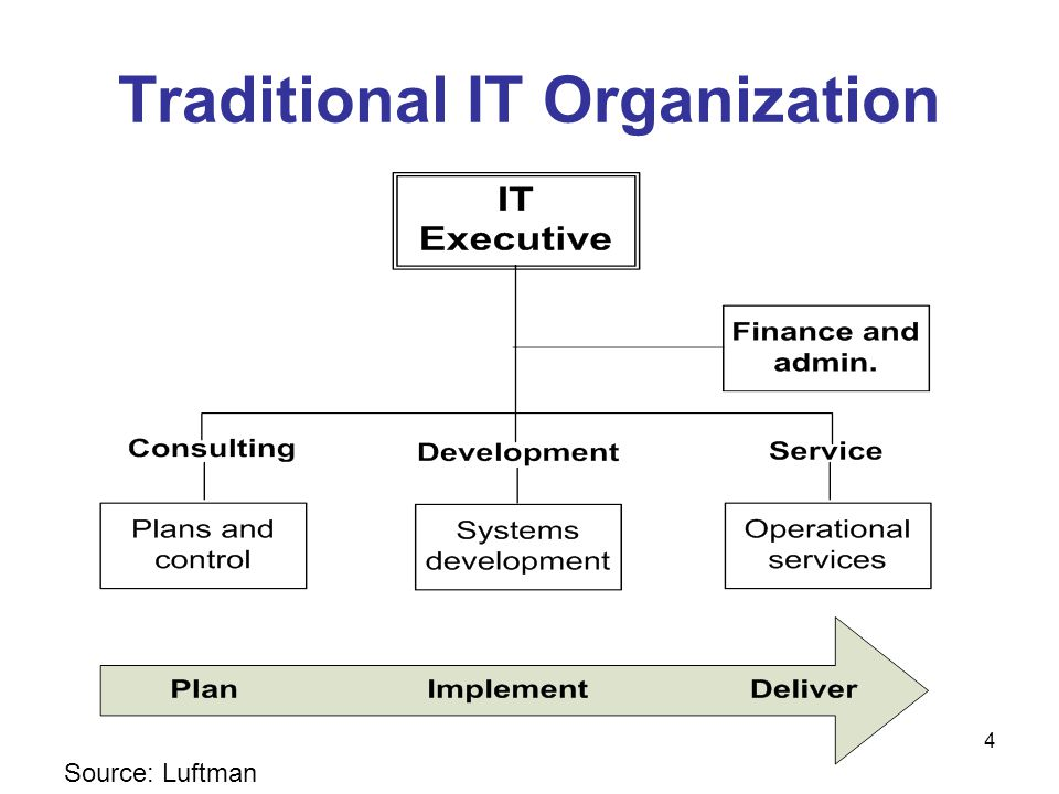 Traditional IT Organization