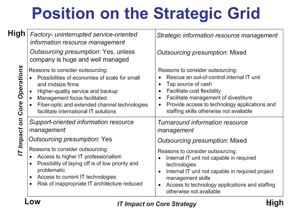 Position on the Strategic Grid