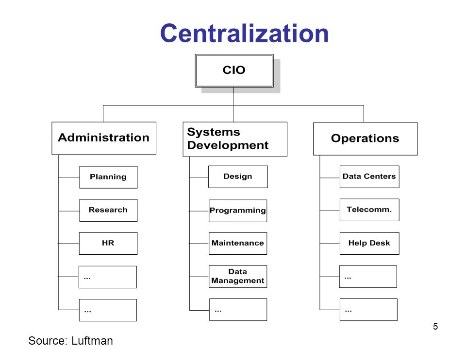 Centralization Source: Luftman