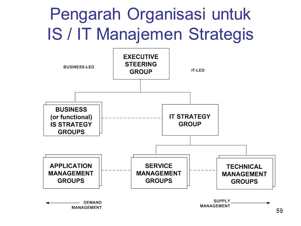 Pengarah Organisasi untuk IS / IT Manajemen Strategis