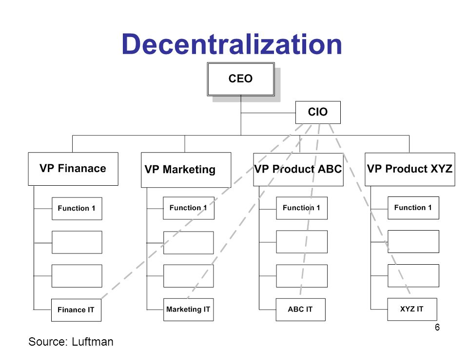 Decentralization Source: Luftman