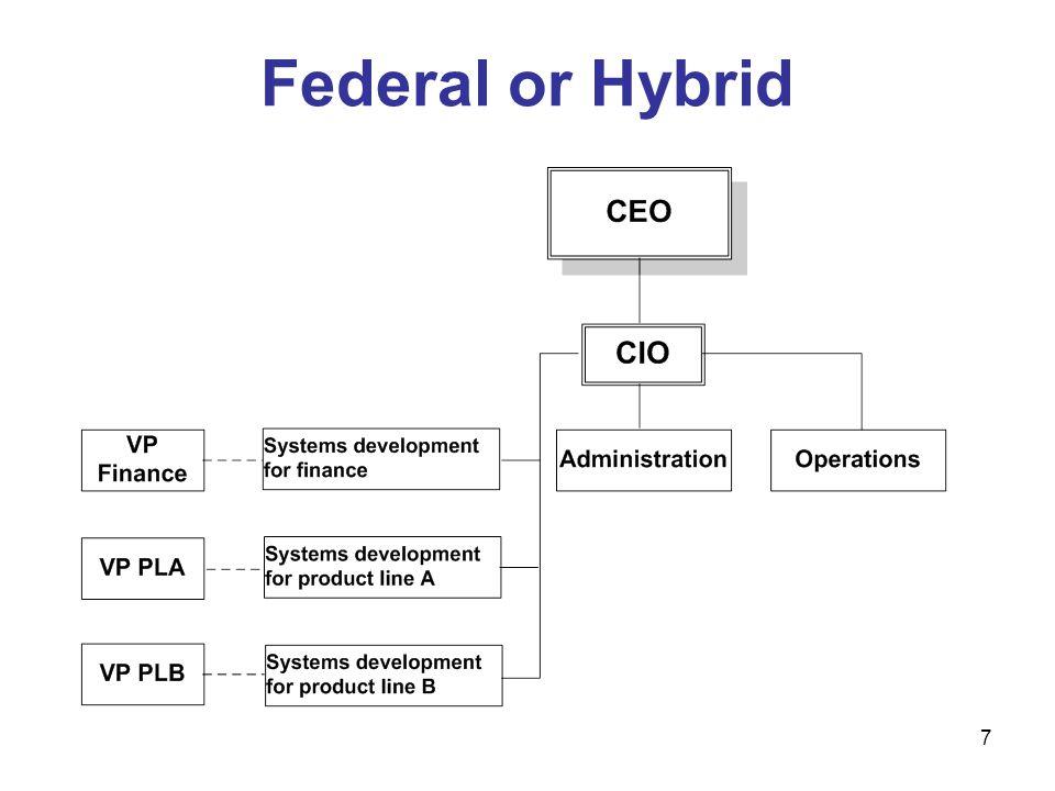 Federal or Hybrid